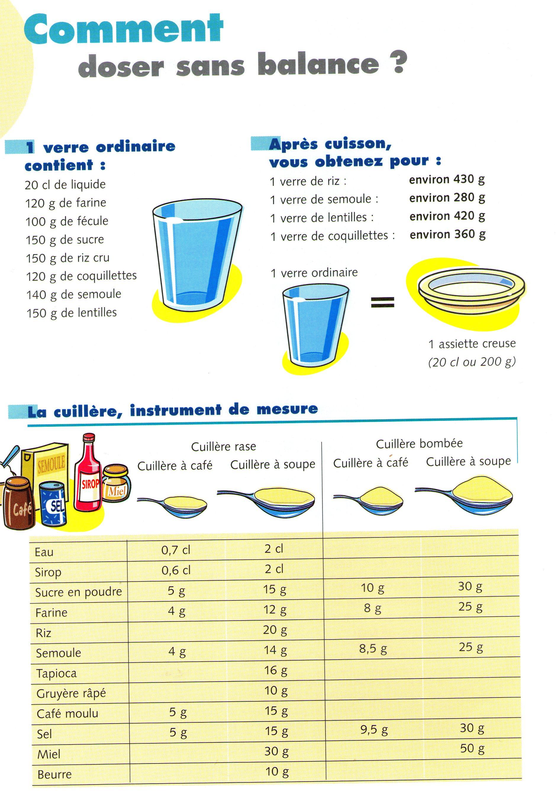 Petite astuce pour mesurer sans balance trucs et - Mesurer sucre sans balance ...
