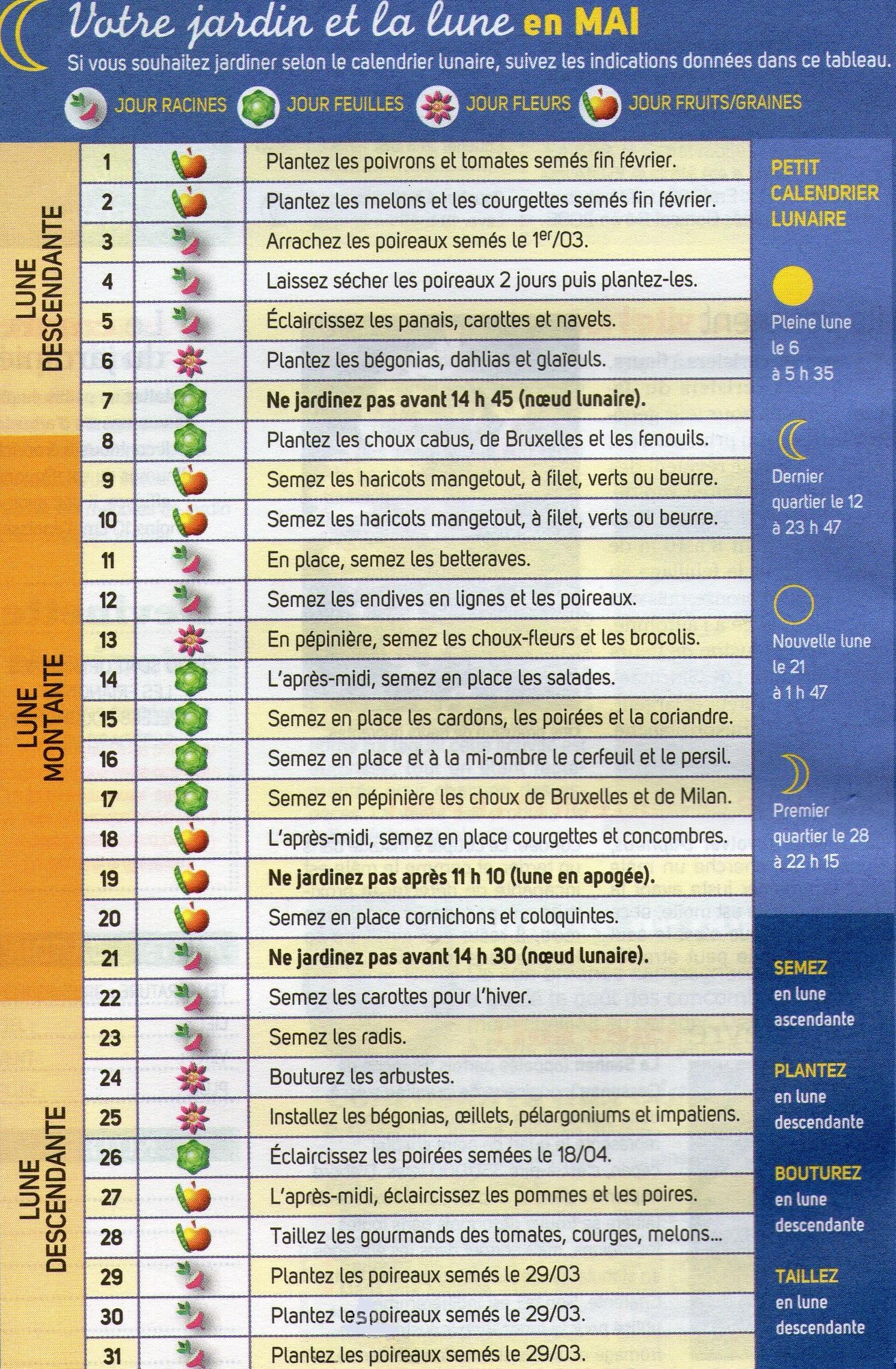Votre jardin et la lune en mai 2012 trucs et conseils colos for Calendrier lunaire jardin mai 2015