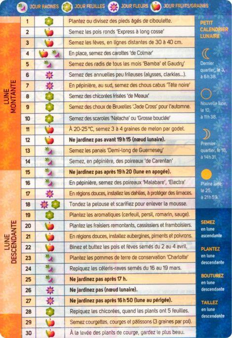 calendrier lunaire de avril