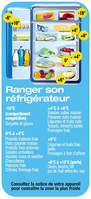 C est quoi la dlc la dluo comment ranger ses aliments au r frig rateur combien de temps - Bien ranger son frigo ...
